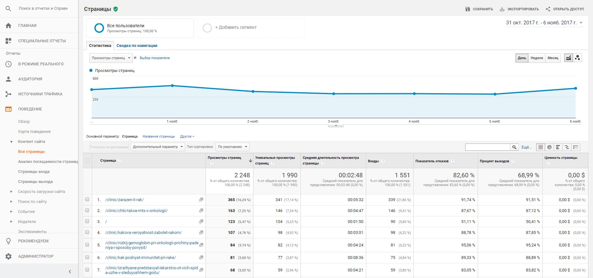 Здесь должно быть изображение для статьи - Понимание области данных в отчетах Google Analytics