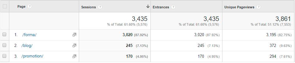 Здесь должно быть изображение для статьи - Общие ошибки отчетности в Google Analytics
